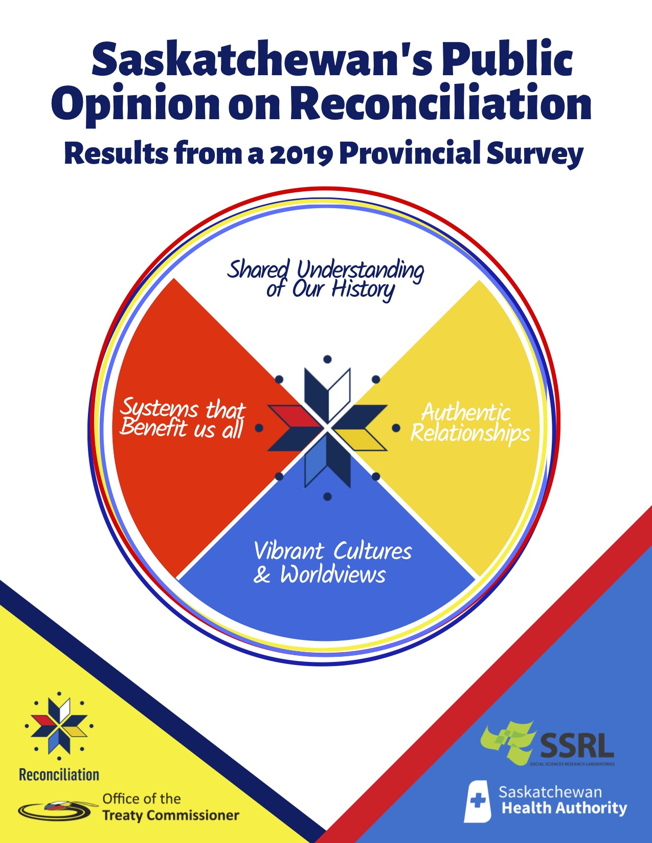 Saskatchewan's Public Opinion on Reconciliation