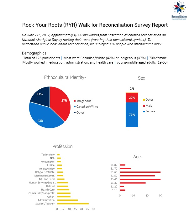 Rock Your Roots Walk for Reconciliation Survey Report