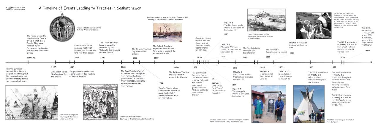 Treaty Timeline