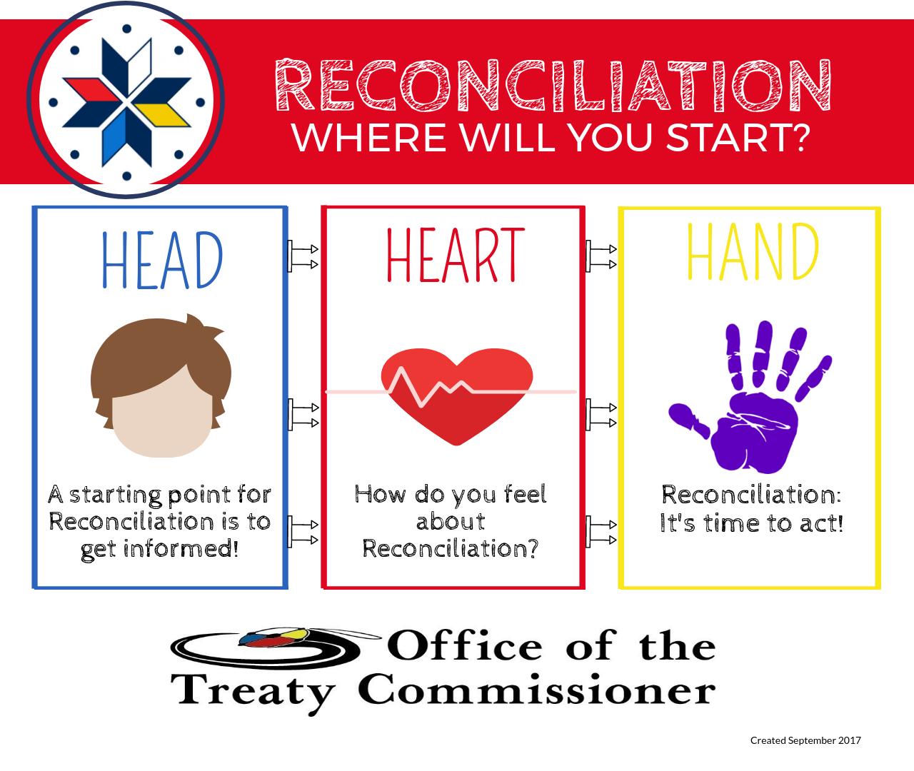 Reconciliation Factsheet